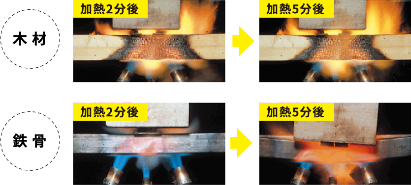 木材、鉄骨の加熱後